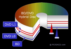BD/DVD Hybrid Disc structure
