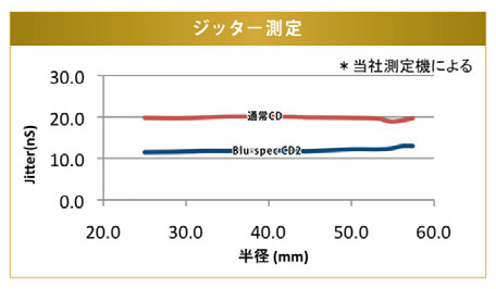 CD vs BSCD2: jitter compared