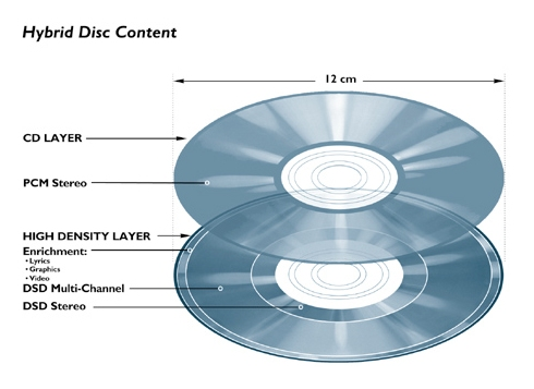 SACD hybrid disc structure