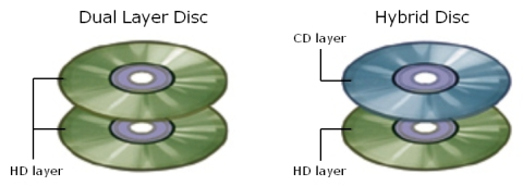 Dual Layer and Hybrid Disc